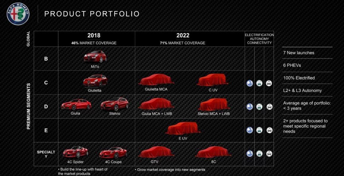 Gama de Alfa Romeo.