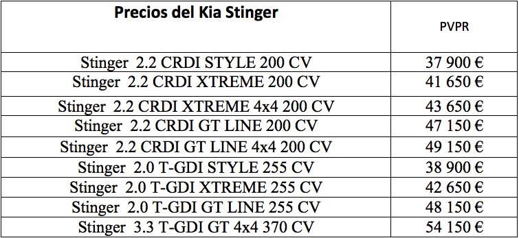 Kia Stinger: precio