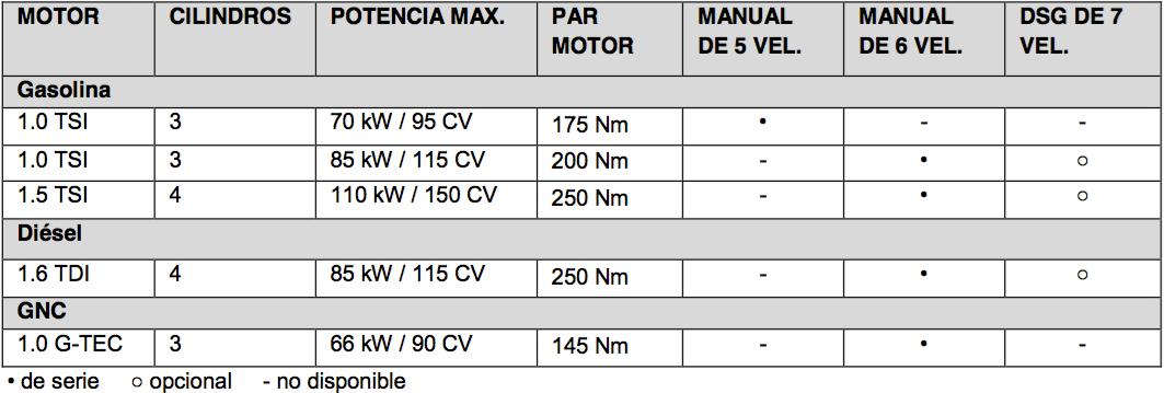 Skoda Scala: motores