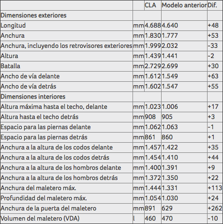 Mercedes CLA 2019: dimensiones
