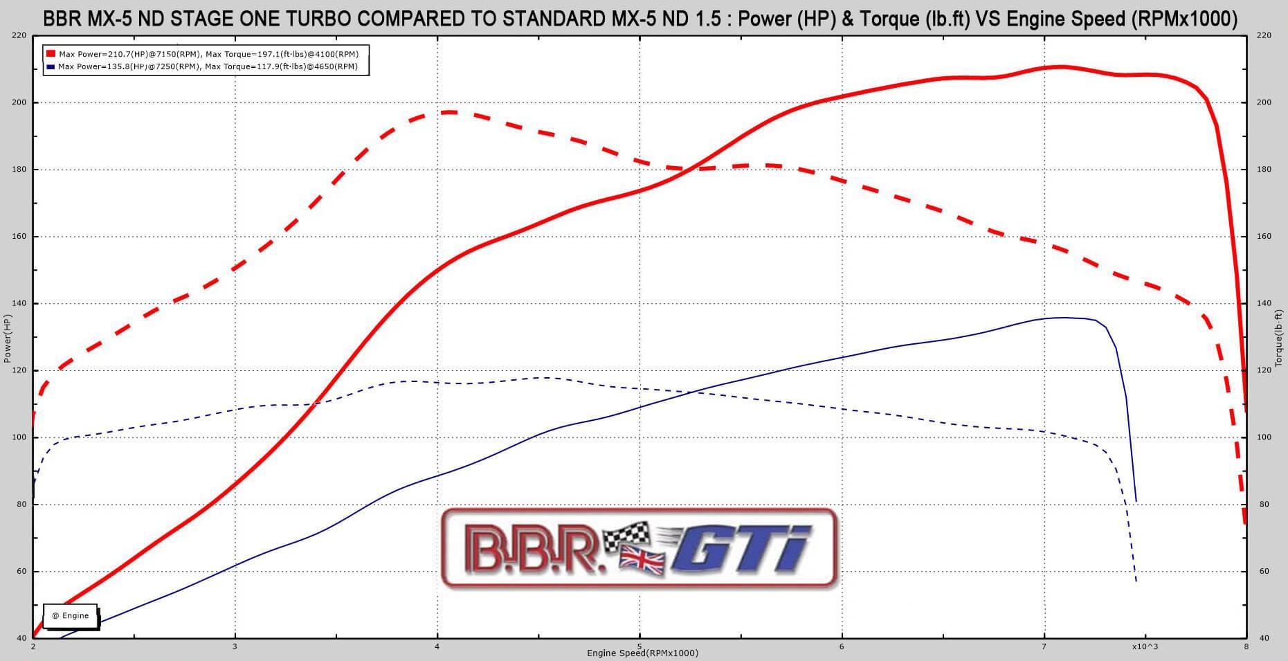Gráfica de potencia del Mazda MX-5 1.5 BBR Turbo