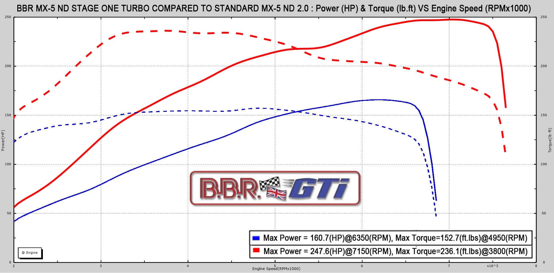 Gráfica de potencia del Mazda MX-5 2.0 BBR Turbo